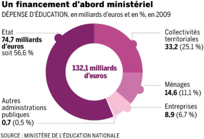L'Etat finance plus de la moitié des dépenses d'éducation.