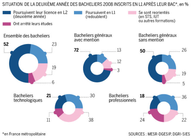 Les bacheliers avec mention redoublent beaucoup moins que les autres leur première année de licence.