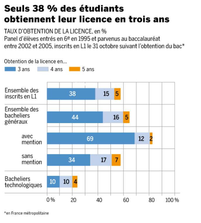 Le taux d'obtention de la licence varie sensiblement en fonction du baccalauréat obtenu.