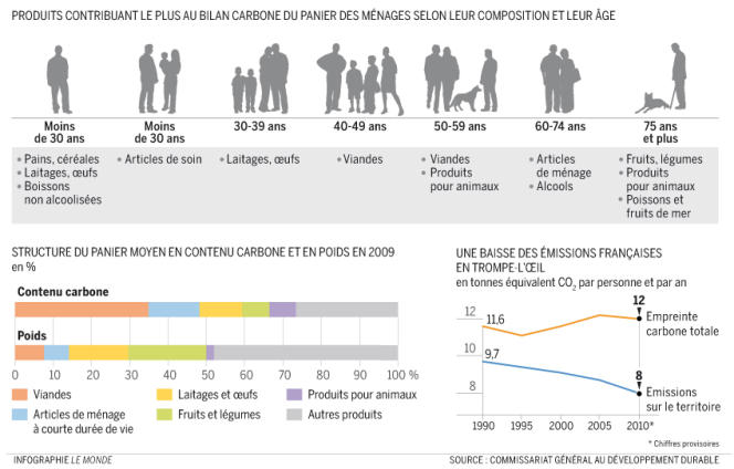 Le bilan carbone du panier des ménages français.