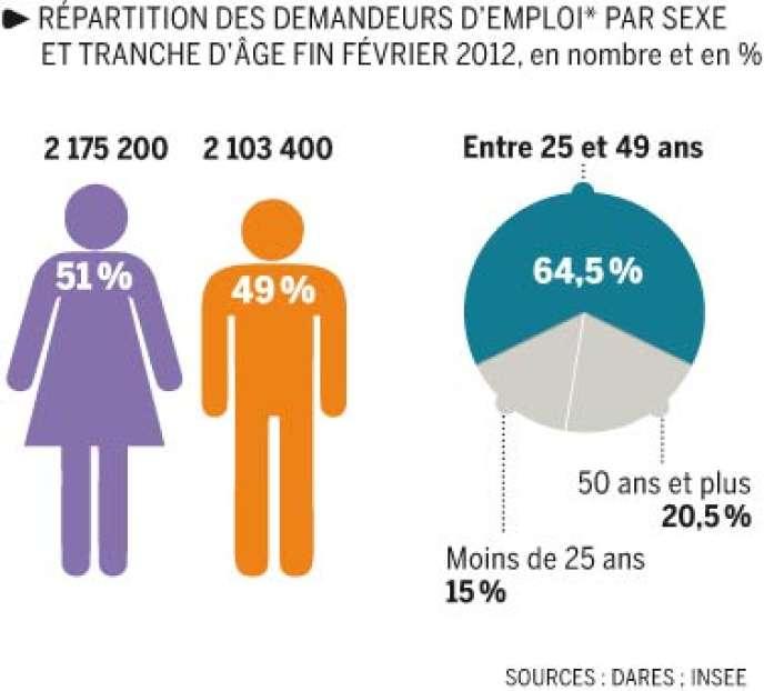 Plus d'un chômeur sur deux est une femme.