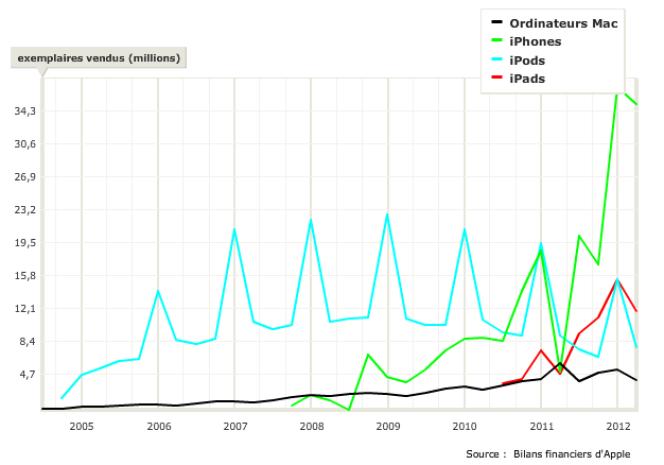 Evolution des ventes de produits Apple depuis 2005.