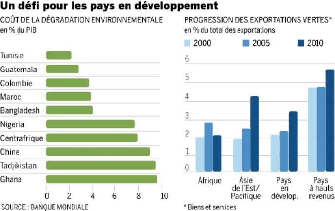 Coût de la dégradation environnementale et progression des exportations vertes