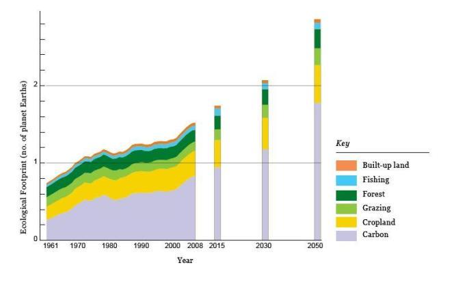 Projection de l'empreinte écologique mondiale en 2030 et 2050, si aucune mesure n'est prise pour limiter les pressions sur la ressources.