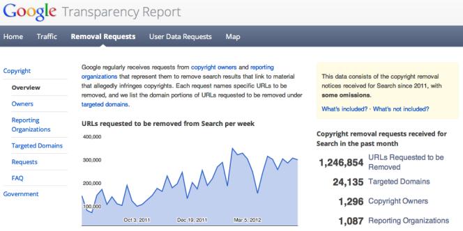 L'interface du Transparency Report, de Google.