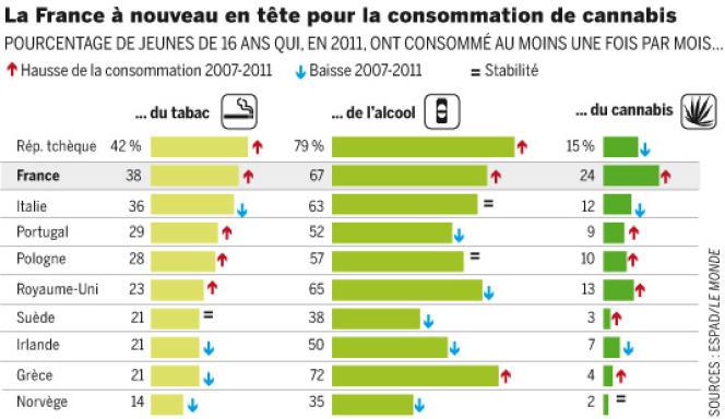 Infographie Le Monde