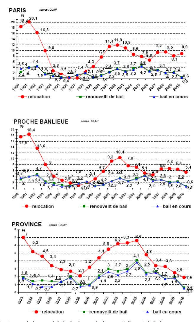 Evolution des prix des loyers