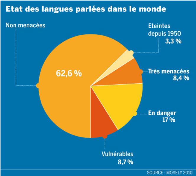 Etat des langues parlées dans le monde