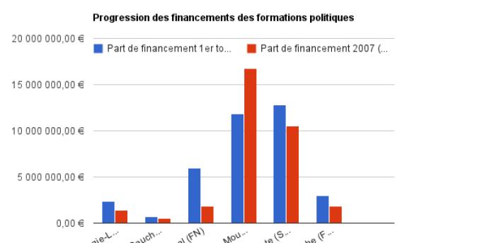 Progression des financements des partis politiques.
