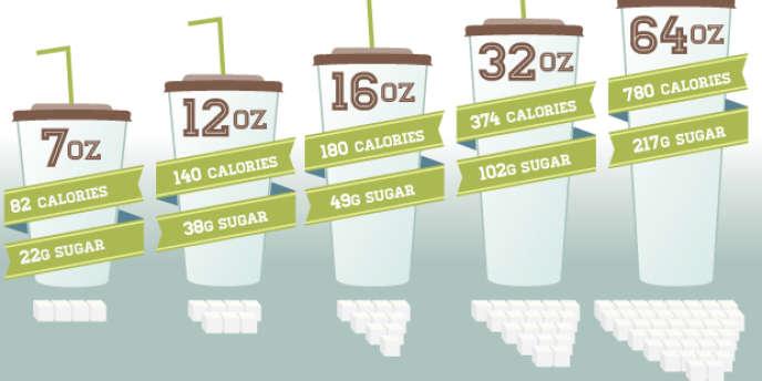 Le maire de New York souhaite éliminer les boissons de plus d'un demi-litre (16 onces) dans les cinémas, snacks et restaurants de la ville.
