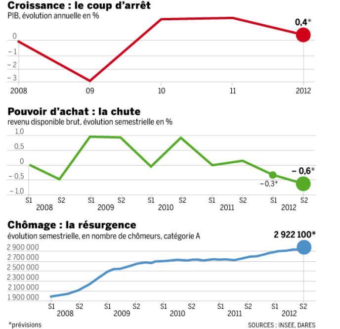 Les prévisions de l'Insee pour 2012 sont sombres.