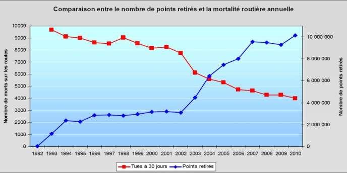 Comparaison entre le nombre de points retirés et la mortalité routière annuelle établie par la Sécurité routière dans le bilan 2010 du permis à points.
