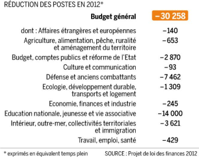 Réduction des effectifs dans la fonction publique en 2012.