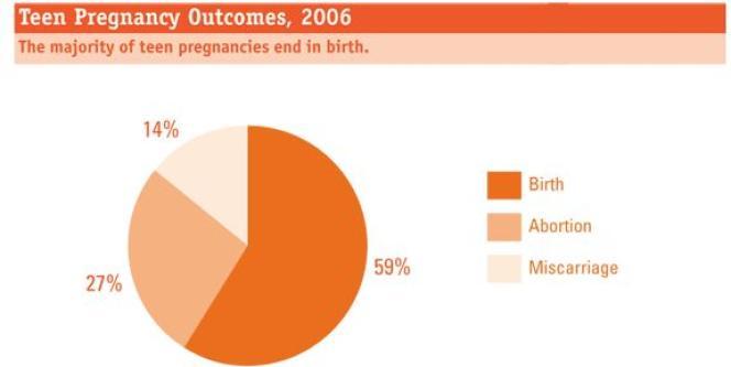 En 2006, 59 % des grossesses précoces aux Etats-Unis aboutissaient à la naissance de l'enfant, tandis que 27 % des jeunes filles choisissaient d'avorter et que 14 % d'entre elles faisaient une fausse couche.