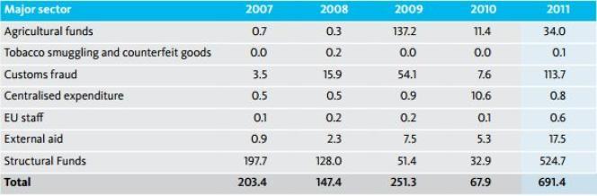 Nombre de fonds européens (en millions) recouvrés par l'OLAF par année, en fonction des secteurs.