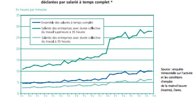 Nombre d'heures supplémentaires par salarié de 2002 à 2010.