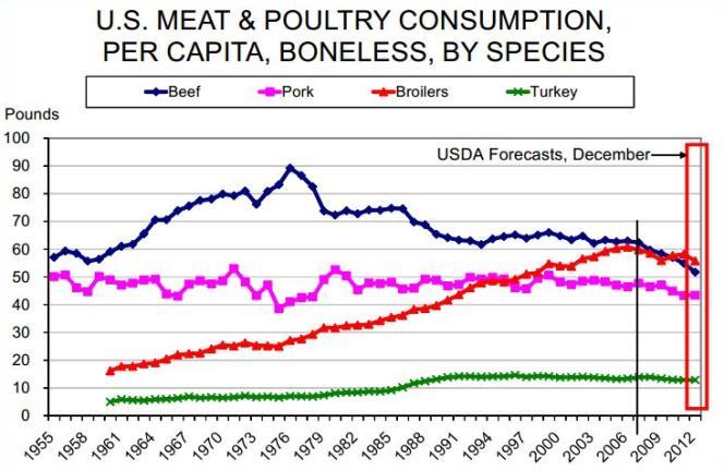 Consommation de viande aux Etats-Unis par personne : le bœuf, le porc, le poulet et la dinde (en livre/année).