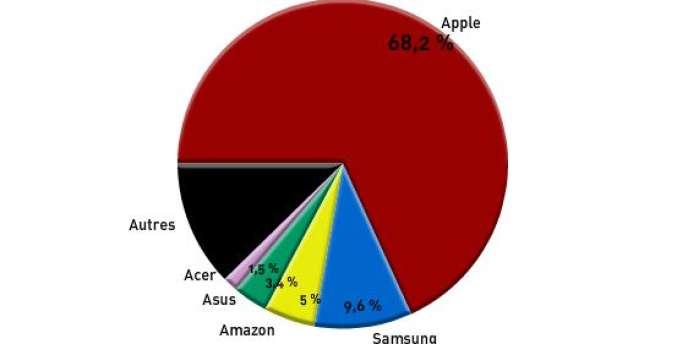 Les parts du marché des tablettes au deuxième trimestre en pourcentages.