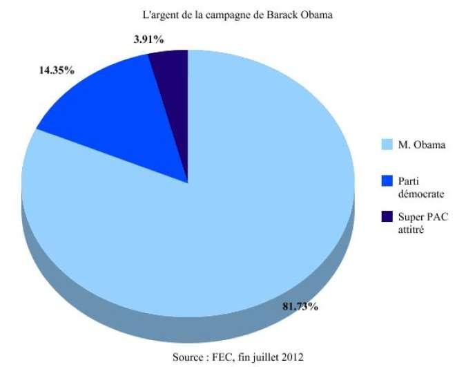 Les réserves financières de la campagne démocrate fin juillet : 131,2 millions de dollars.