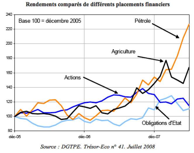 Entre 2007 et 2008, année du pic des prix alimentaires, les placements financiers dans les produits agricoles étaient plus rentables que dans le pétrole, les actions ou les obligations d'Etat.