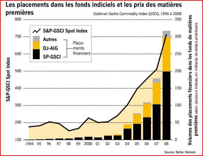 Relation entre les placements financiers dans les fonds indiciels et les prix des matières premières.