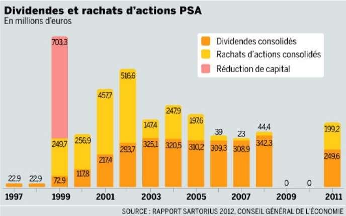 Dividendes et rachats d'actions PSA