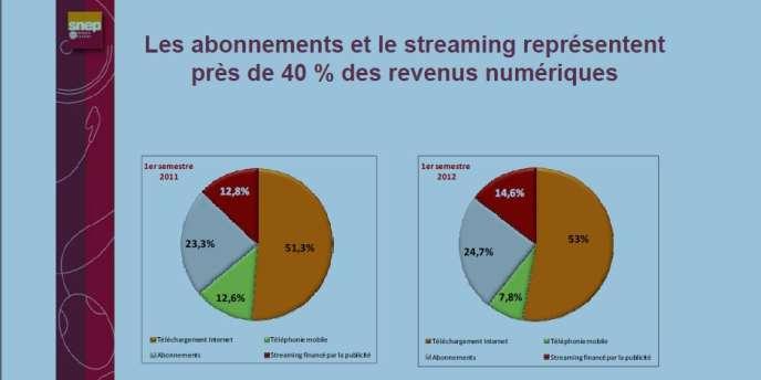 Les abonnements et le streaming représentent près de 40 % des revenus numériques.