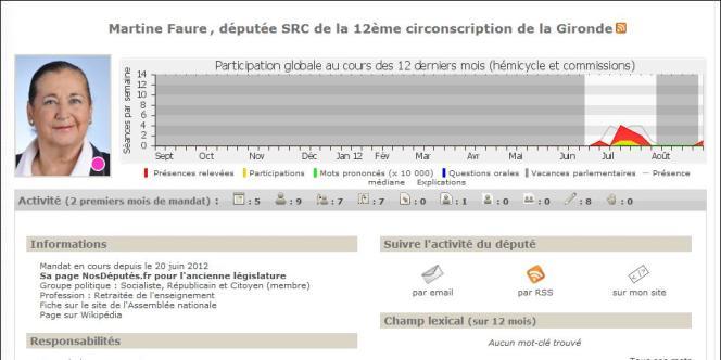 Capture d'écran du site nosdeputes.fr, qui mesure l'activité parlementaire des élus.