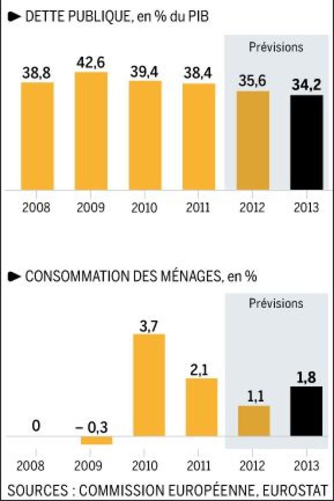 Dette publique et consommation des ménages, en % du PIB