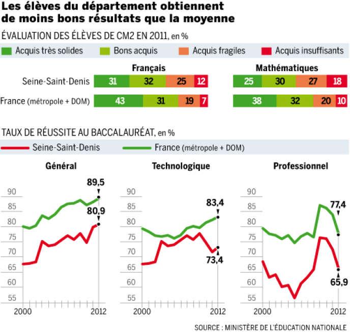 Résultats des élèves de Seine-Saint Denis aux évaluations de CM2 et aux différentes séries du baccalauréat.