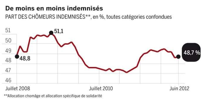 Part des chômeurs indemnisés, en pourcentage, toutes catégories confondues.