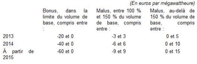 Bonus-malus sur les tarifs de première nécessité (TPN).