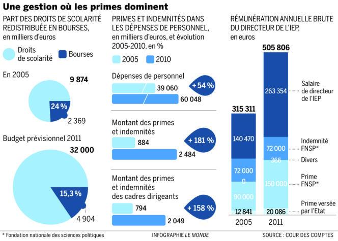 Un rapport de la cour des comptes dénonce la gestion de Sciences Po Paris.