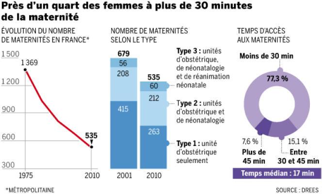 Près d'un quart des femmes à plus de trente minutes de la maternité.