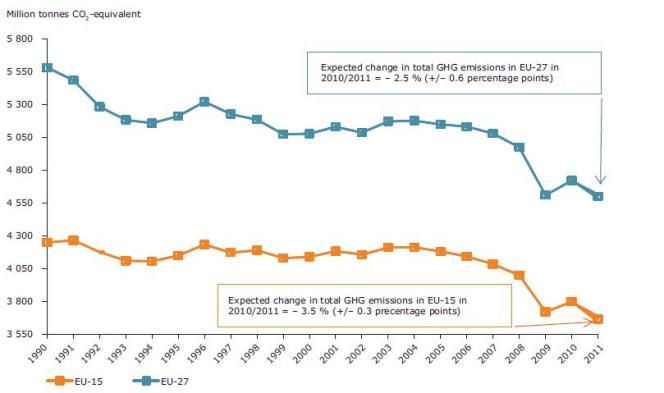 Evolution des émissions de CO2 entre 1990 et 2011 dans l'Europe des 27 (courbe bleue), et l'Europe des 15 (courbe jaune).