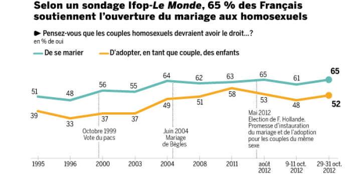 Seuls 52 % des Français se disent favorables à l'adoption pour les couples homosexuels.