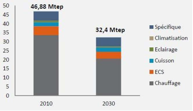 Consommation énergétique dans le bâtiment résidentiel en 2010 et 2030.