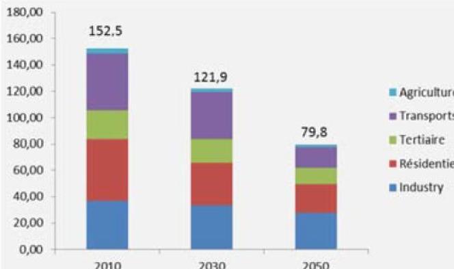 Bilan de la demande énergétique en 2010, 2030 et 2050.