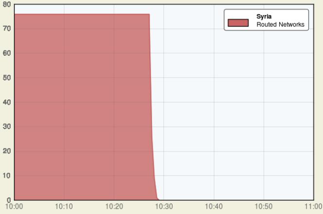 La chute du trafic Internet en Syrie, relevée par l'entreprise spécialisée Renesys.