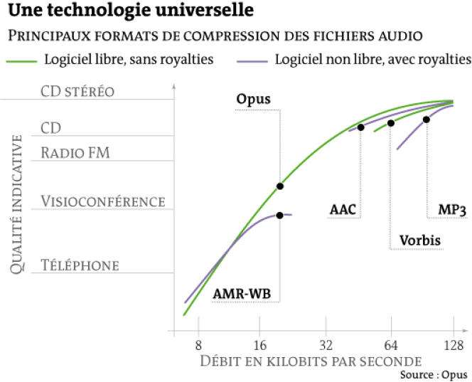 Opus, une technologie de compression du son universelle.