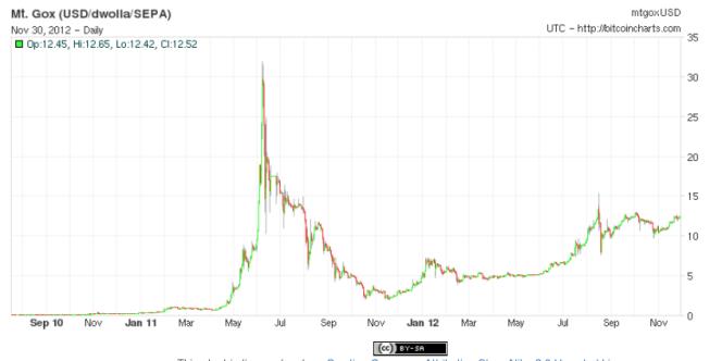 Les fluctuations de la valeur, en dollars, du Bitcoin sur l'une des plateformes les plus connues, Mt. Gox