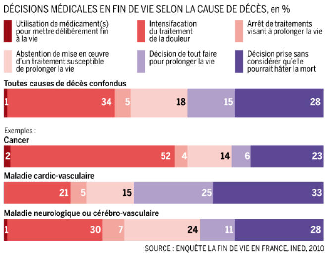 Décisions médicales en fin de vie selon les causes de décès.