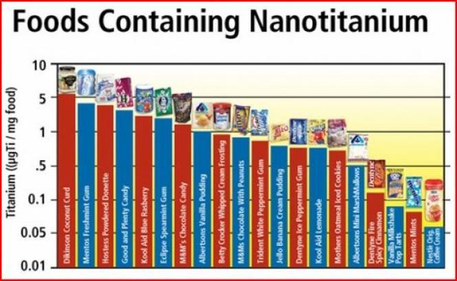 Classement de produits contenant des nanoparticules de dioxyde de titane : mentos, chewing-gums Trident, M&M's...