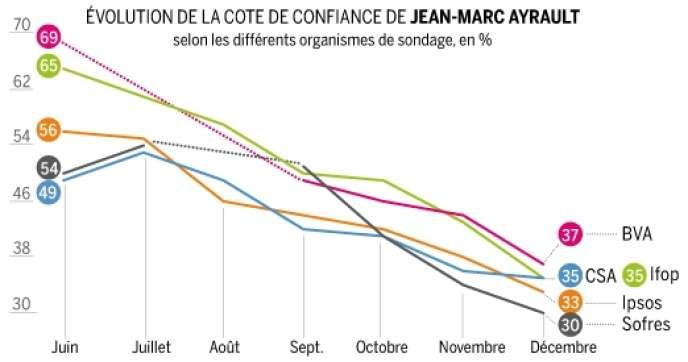 La cote de confiance du premier ministre a fortement baissé depuis le mois de juin.