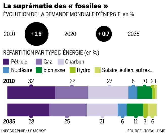 Evolution de la demande d'énergie