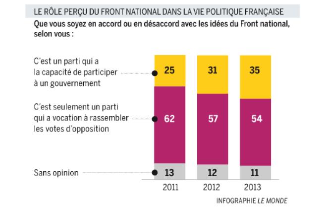 Sondage TNS Sofres réalisé pour France Info,