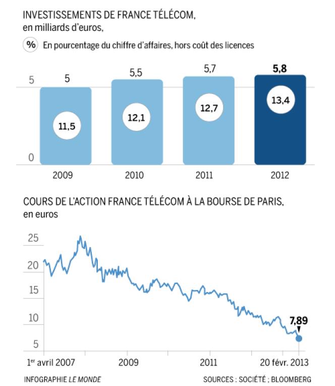 Le 20 février, l'action France Télécom valait 7,89 euros.