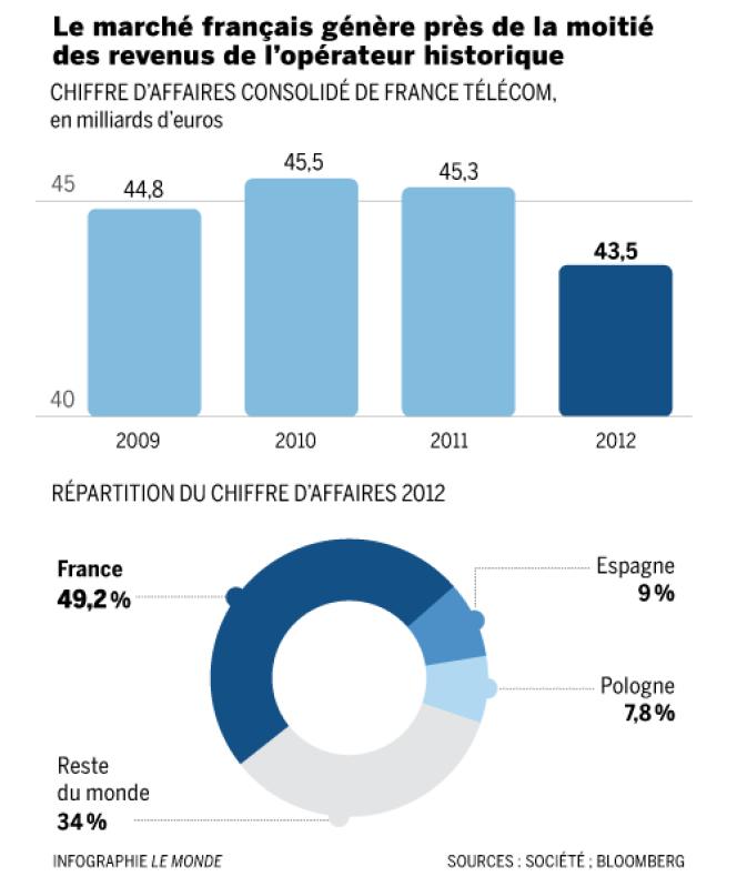 Moins de la moitié du chiffre d'affaires de France Télécom est réalisé en France.