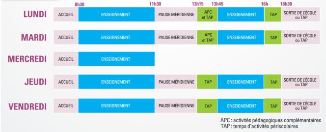 Exemple d'emploi du temps proposé par le ministère de l'éducation nationale.
