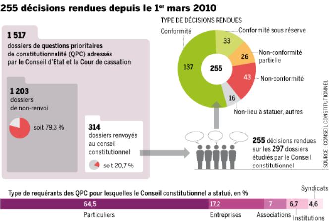 QPC : le conseil constitutionnel a rendu 255 décisions